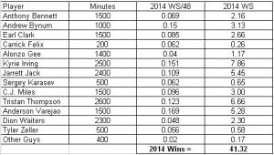 2014 Cavs Forecast