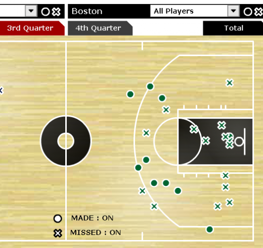 Celtics 3rd Quarter